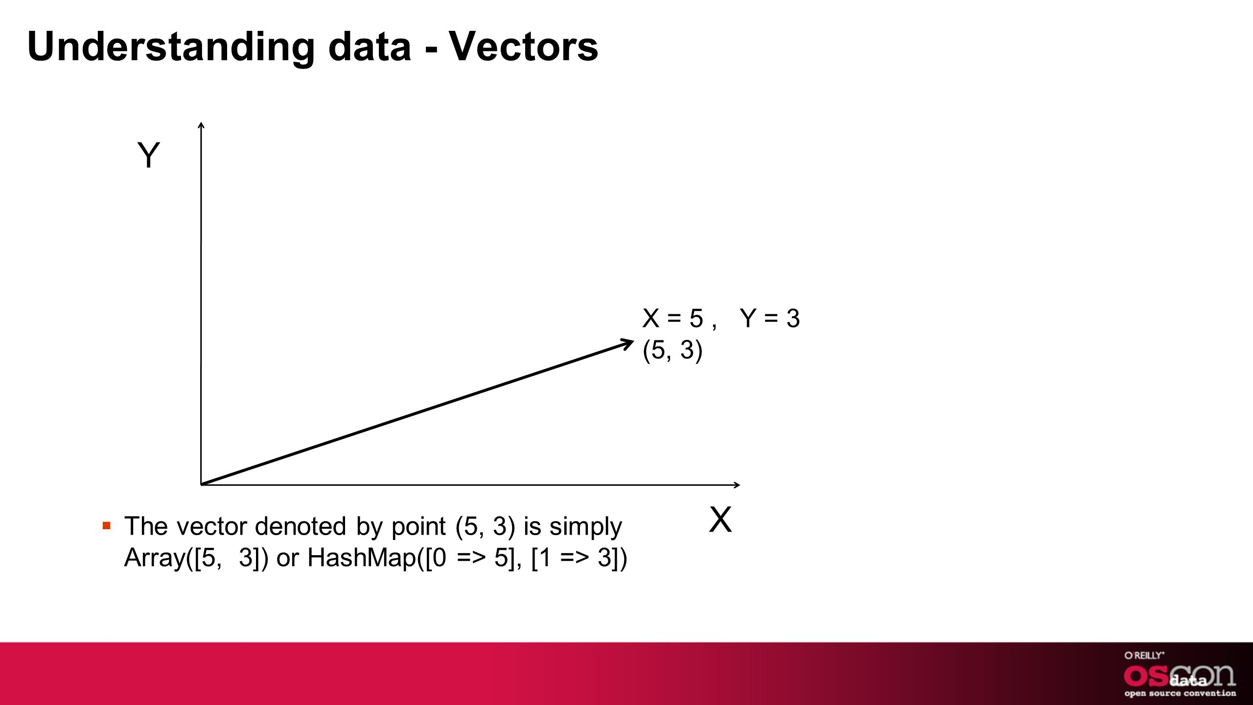 Understanding data - Vectors X = 5, Y = 3 (5, 3) The vector denoted by point (5, 3) is simply Array([5, 3]) or HashMap([0 => 5], [1 => 3]) Y X
