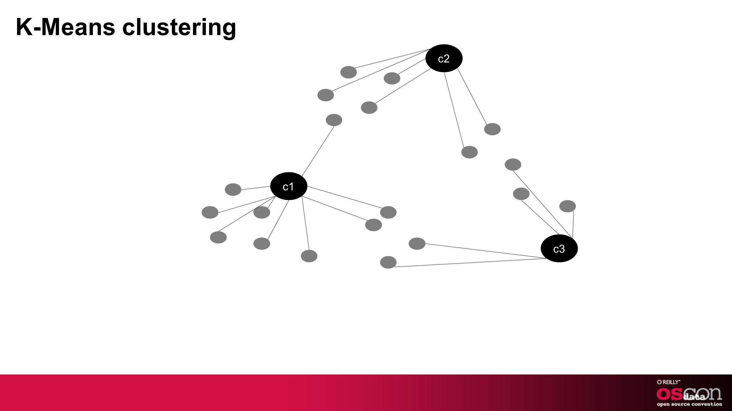 c1 c2 c3 K-Means clustering