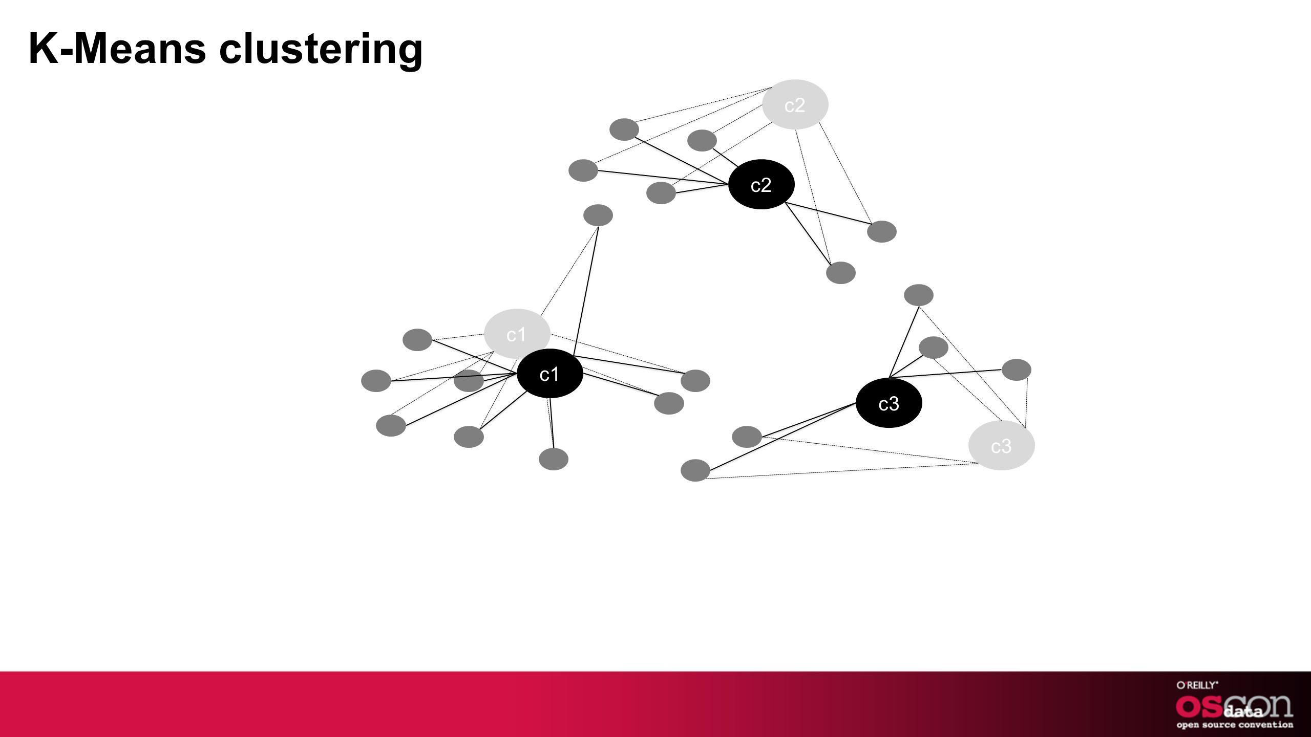 c1 c2 c3 c1 c2 c3 K-Means clustering