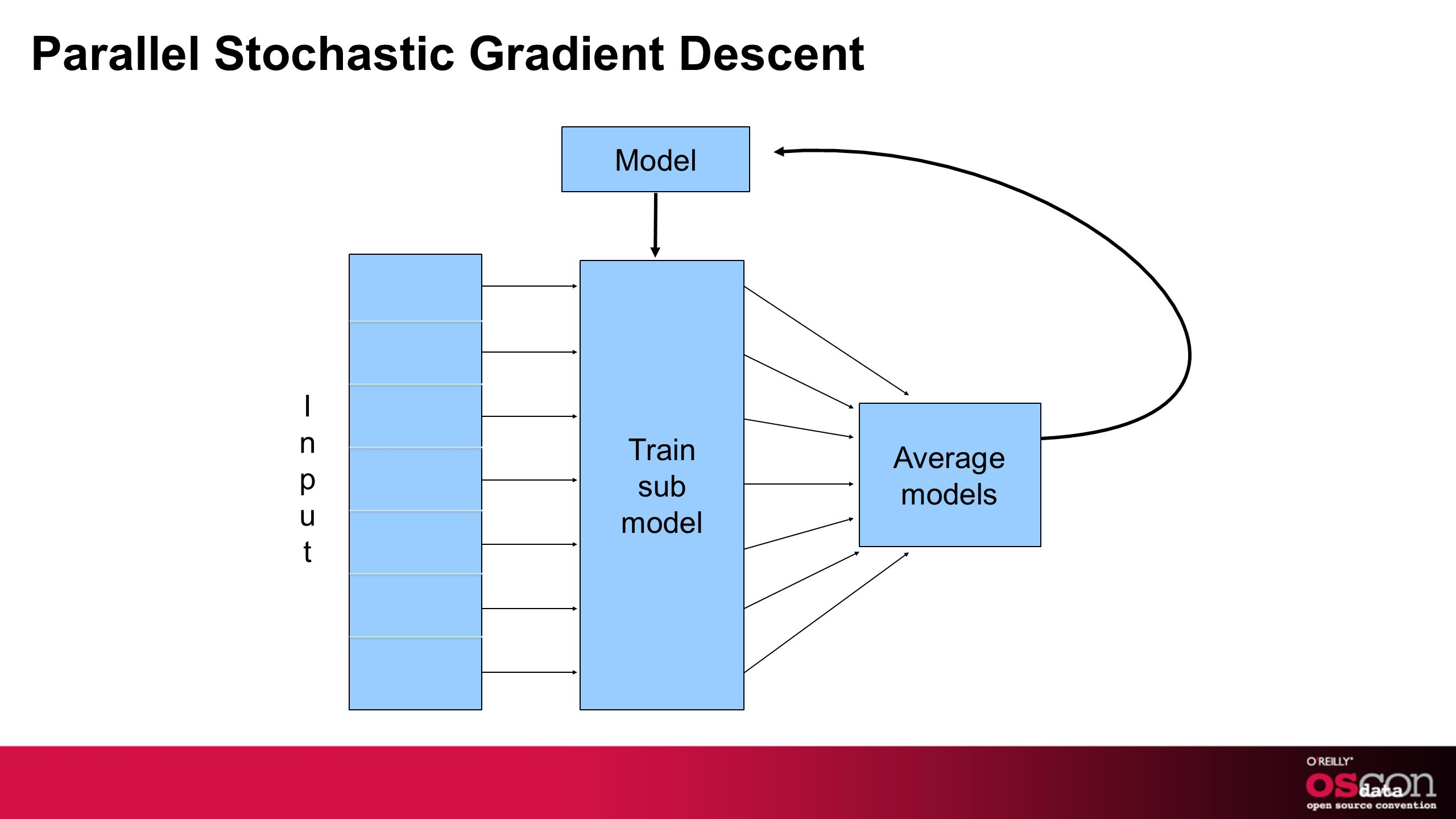Parallel Stochastic Gradient Descent Average models Train sub model Model InputInput