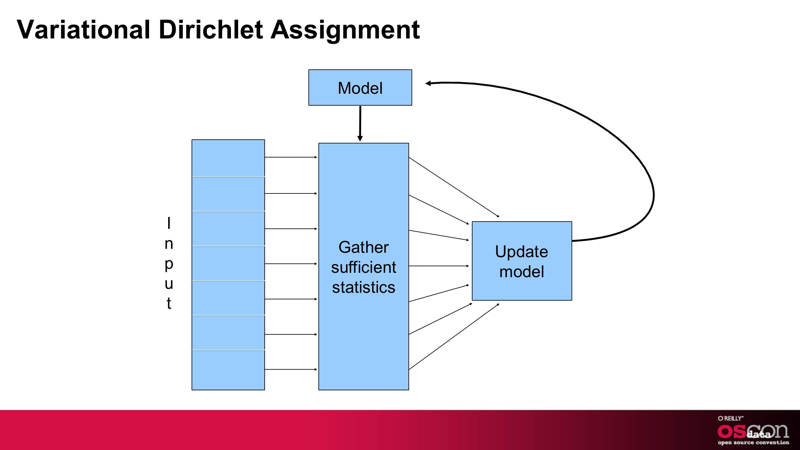 Variational Dirichlet Assignment Update model Gather sufficient statistics Model InputInput