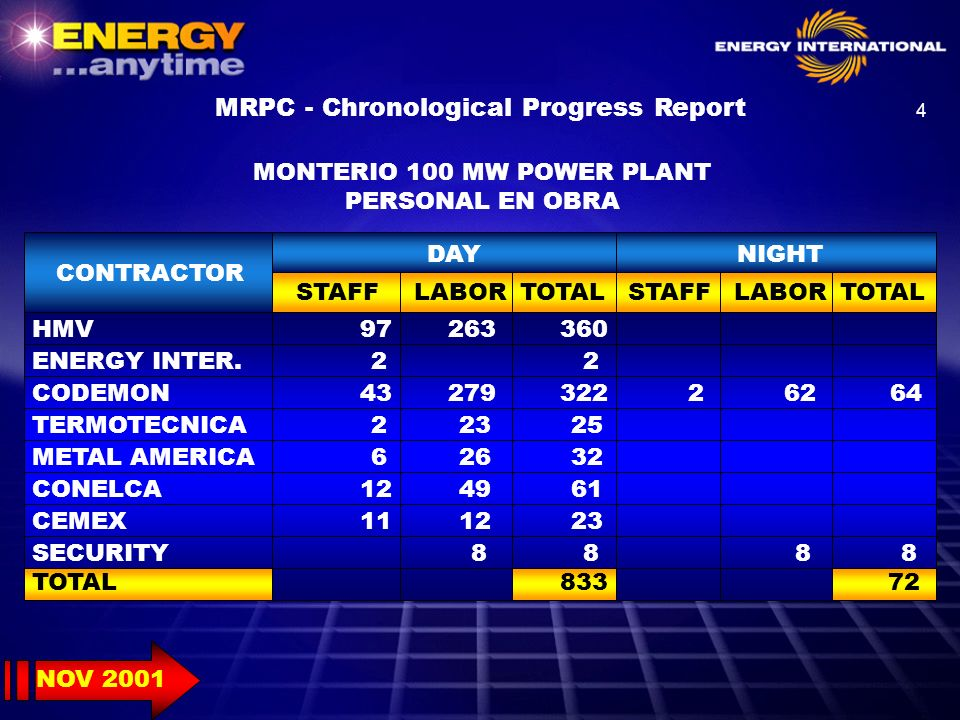 25 MRPC - Chronological Progress Report 2001 AUG 2002