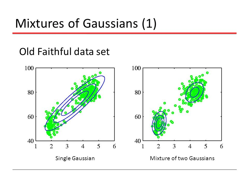 Mixtures of Gaussians (1) Old Faithful data set Single GaussianMixture of two Gaussians