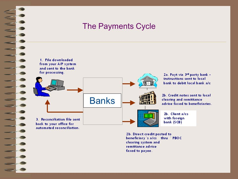 Tips for Best Practice in Processing Payments Choose a Bank partner in China to provide robust e-banking platform that accommodates: Complex authoriza