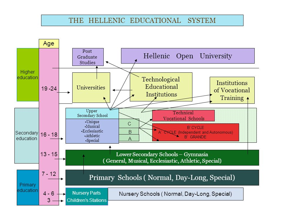 THE HELLENIC EDUCATIONAL SYSTEM Higher education Age 19 -24 16 - 18 13 - 15 7 - 12 4 - 6 3 Secondary education Primary education Post Graduate Studies