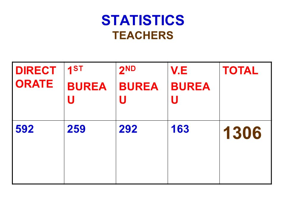 DIRECT ORATE 1 ST BUREA U 2 ND BUREA U V.E BUREA U TOTAL 592259292163 1306 STATISTICS TEACHERS