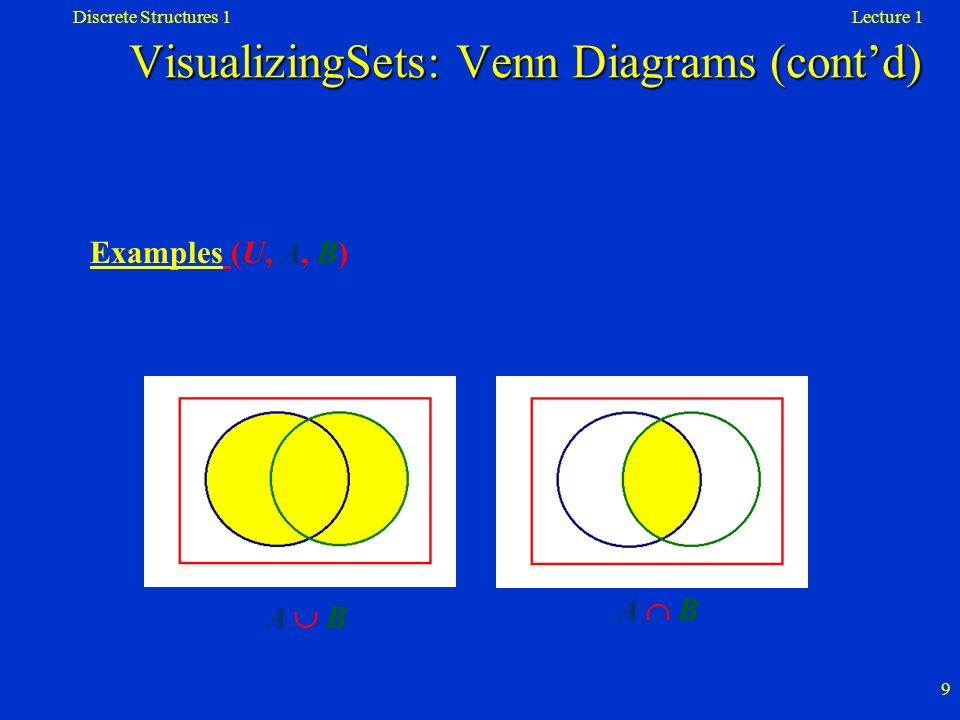 Lecture 1Discrete Structures 1 10 Examples (U, A, B) B A AcAc VisualizingSets: Venn Diagrams (contd)