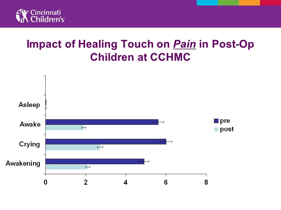 Impact of Healing Touch on Pain in Post-Op Children at CCHMC