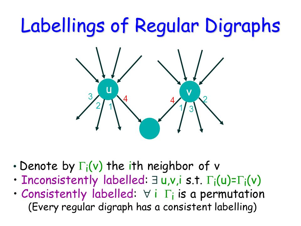 Labellings of Regular Digraphs Denote by i (v) the ith neighbor of v Inconsistently labelled: u,v,i s.t.