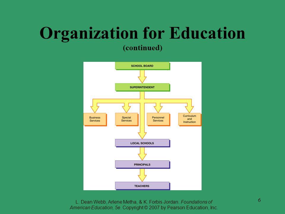 6 Organization for Education (continued) L. Dean Webb, Arlene Metha, & K. Forbis Jordan. Foundations of American Education, 5e. Copyright © 2007 by Pe