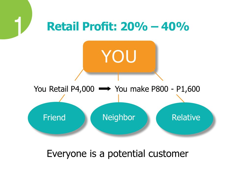 You Retail P4,000You make P800 - P1,600