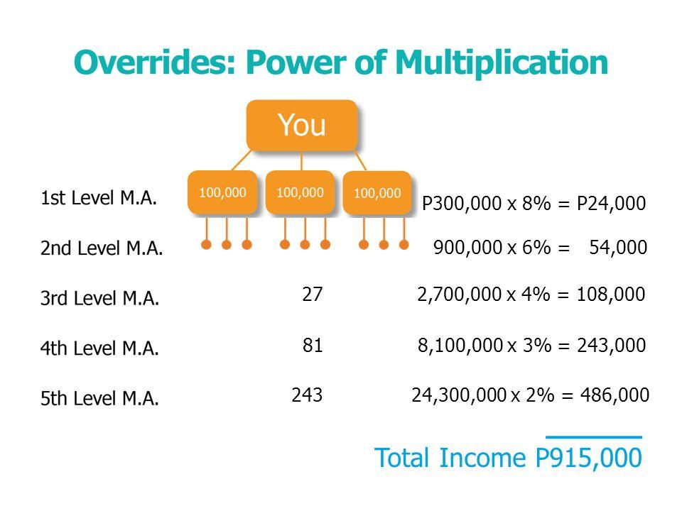 P300,000x 8% = P24,000 900,000x 6% = 54,000 27 2,700,000 x 4% = 108,000 81 8,100,000 x 3% = 243,000 243 24,300,000 x 2% = 486,000 Total Income P915,000