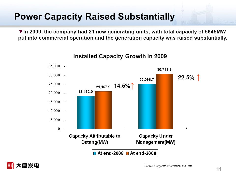 11 Power Capacity Raised Substantially In 2009, the company had 21 new generating units, with total capacity of 5645MW put into commercial operation and the generation capacity was raised substantially.