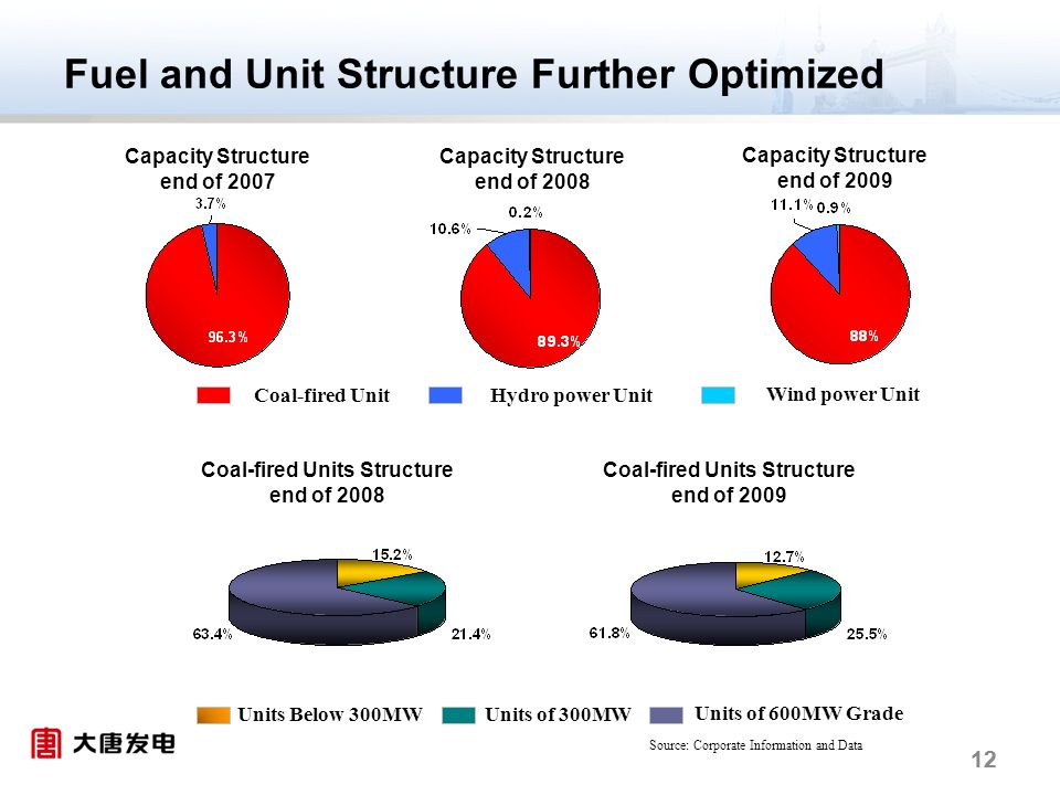 12 Coal-fired Unit Fuel and Unit Structure Further Optimized Coal-fired Units Structure end of 2008 Units Below 300MWUnits of 300MW Units of 600MW Grade Capacity Structure end of 2007 Capacity Structure end of 2008 Capacity Structure end of 2009 Hydro power Unit Wind power Unit Coal-fired Units Structure end of 2009 Source: Corporate Information and Data