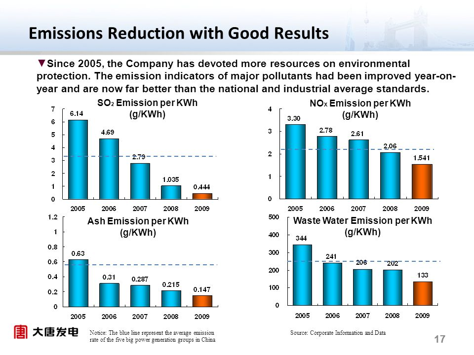 17 Emissions Reduction with Good Results Notice: The blue line represent the average emission rate of the five big power generation groups in China Since 2005, the Company has devoted more resources on environmental protection.