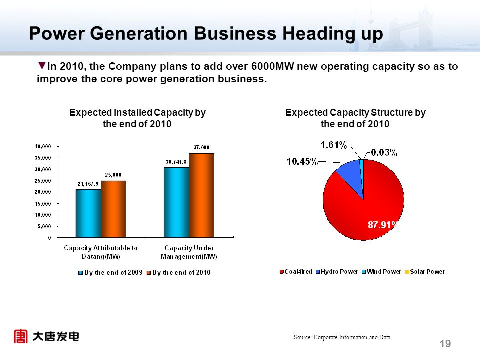 19 Power Generation Business Heading up In 2010, the Company plans to add over 6000MW new operating capacity so as to improve the core power generation business.