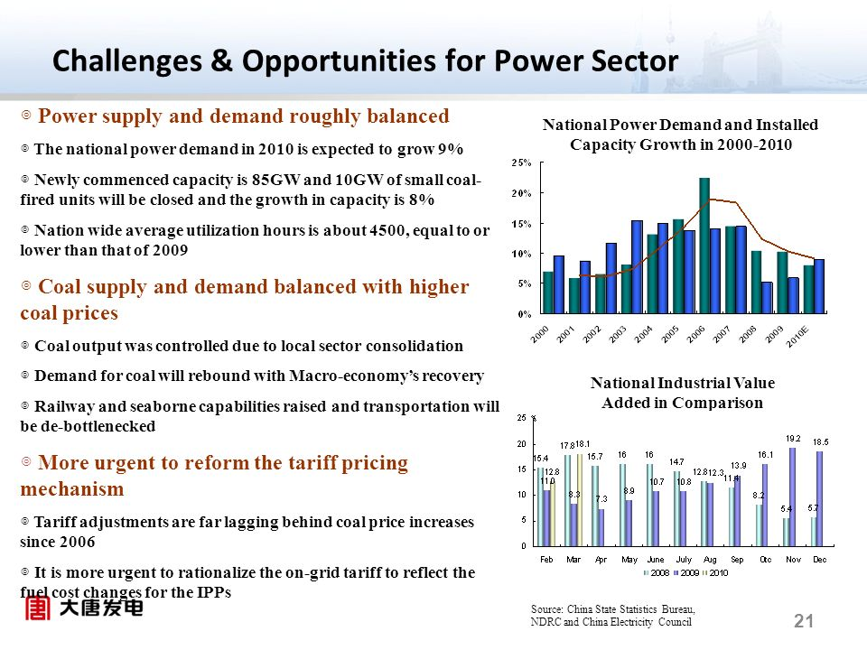 21 Challenges & Opportunities for Power Sector Power supply and demand roughly balanced The national power demand in 2010 is expected to grow 9% Newly commenced capacity is 85GW and 10GW of small coal- fired units will be closed and the growth in capacity is 8% Nation wide average utilization hours is about 4500, equal to or lower than that of 2009 Coal supply and demand balanced with higher coal prices Coal output was controlled due to local sector consolidation Demand for coal will rebound with Macro-economys recovery Railway and seaborne capabilities raised and transportation will be de-bottlenecked More urgent to reform the tariff pricing mechanism Tariff adjustments are far lagging behind coal price increases since 2006 It is more urgent to rationalize the on-grid tariff to reflect the fuel cost changes for the IPPs National Power Demand and Installed Capacity Growth in 2000-2010 National Industrial Value Added in Comparison Source: China State Statistics Bureau, NDRC and China Electricity Council