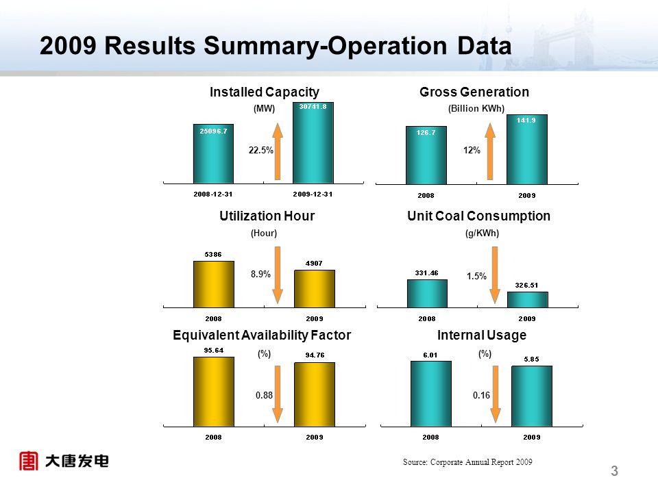 3 Installed Capacity Utilization Hour Gross Generation Unit Coal Consumption Internal UsageEquivalent Availability Factor (MW) (%) (g/KWh)(Hour) (Billion KWh) 22.5% 8.9% 0.88 12% 1.5% 0.16 2009 Results Summary-Operation Data Source: Corporate Annual Report 2009
