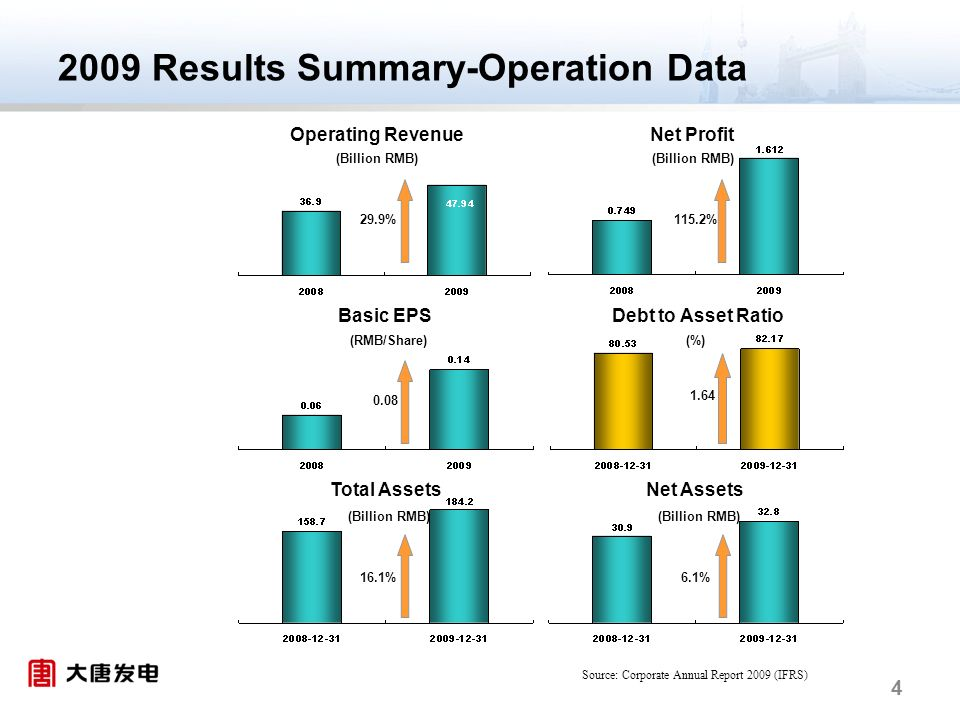 4 2009 Results Summary-Operation Data Operating Revenue Basic EPS Net Profit Debt to Asset Ratio Net AssetsTotal Assets (Billion RMB) (%)(RMB/Share) (Billion RMB) 29.9% 0.08 16.1% 115.2% 1.64 6.1% Source: Corporate Annual Report 2009 (IFRS)
