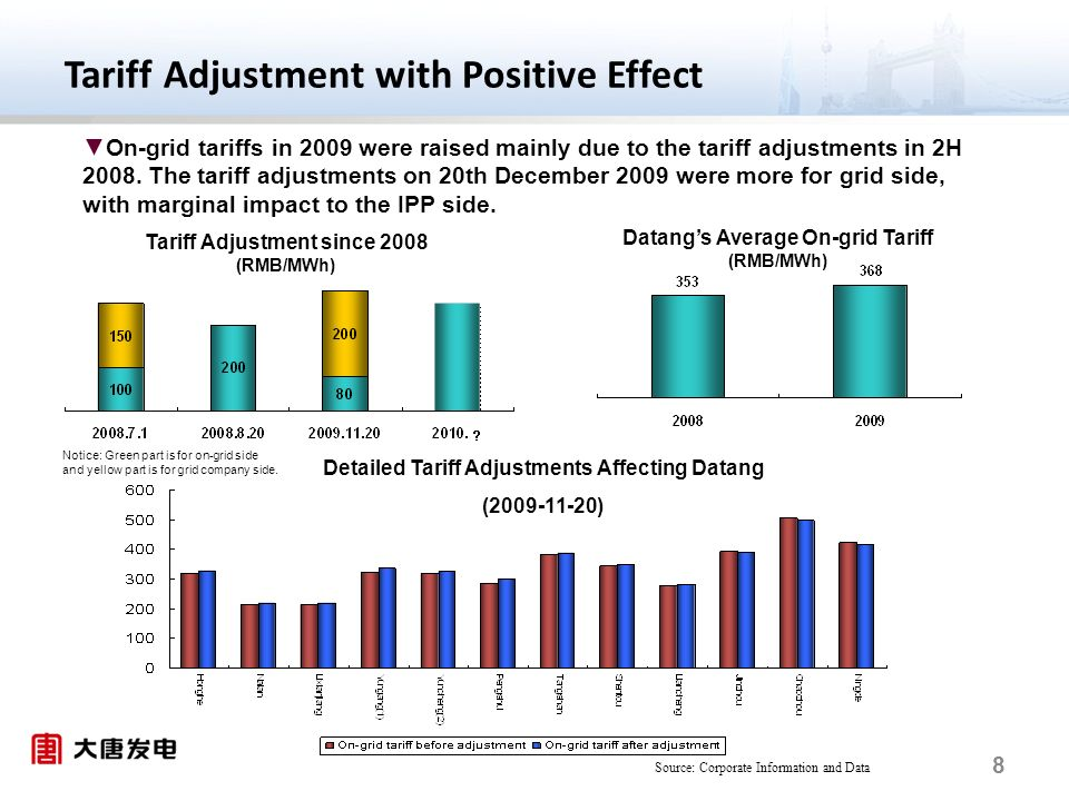 8 On-grid tariffs in 2009 were raised mainly due to the tariff adjustments in 2H 2008.