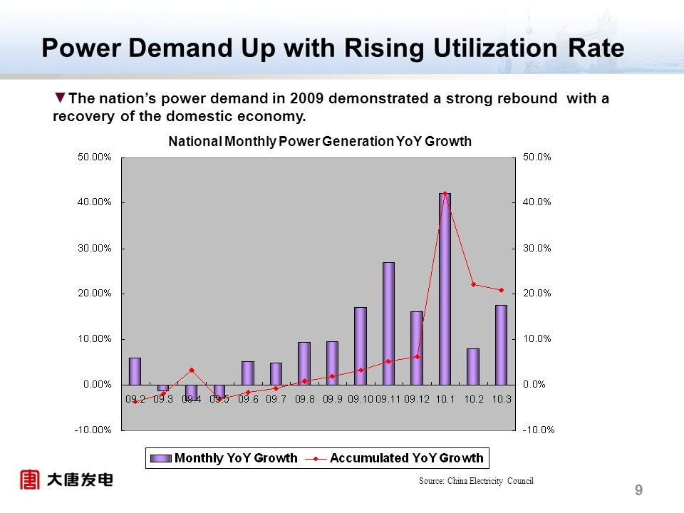 9 Power Demand Up with Rising Utilization Rate The nations power demand in 2009 demonstrated a strong rebound with a recovery of the domestic economy.