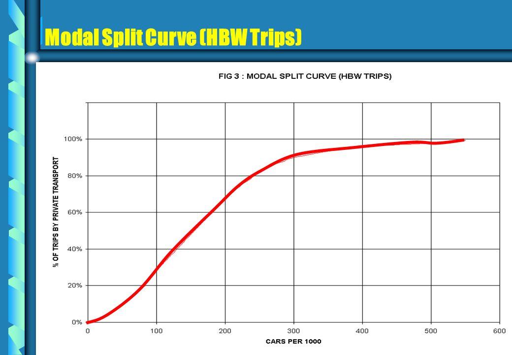 Modal Split Curve (HBW Trips) b