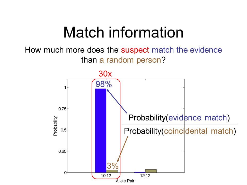 Match information Probability(evidence match) Probability(coincidental match) How much more does the suspect match the evidence than a random person?