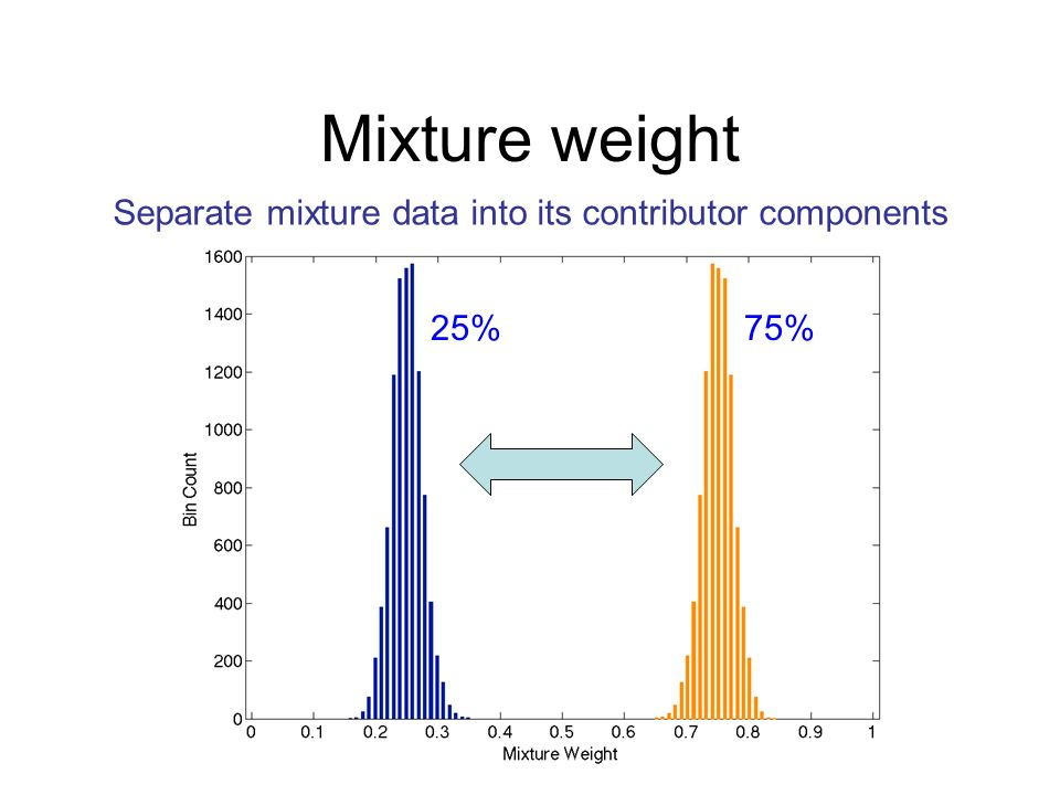 Mixture weight Separate mixture data into its contributor components 25%75%