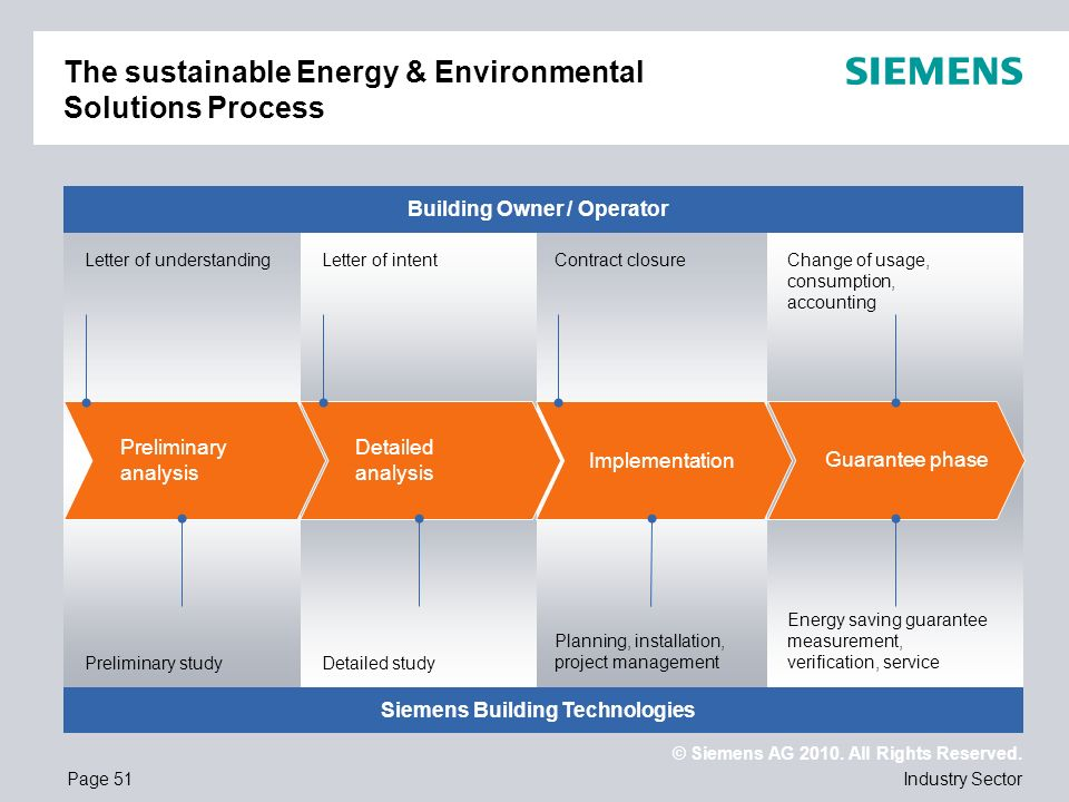 © Siemens AG 2010. All Rights Reserved. Industry SectorPage 51 The sustainable Energy & Environmental Solutions Process Preliminary analysis Detailed