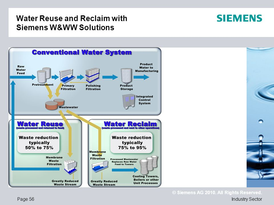 © Siemens AG 2010. All Rights Reserved. Industry SectorPage 56 Water Reuse and Reclaim with Siemens W&WW Solutions