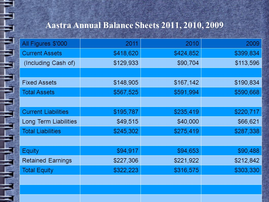 Aastra Annual Balance Sheets 2011, 2010, 2009 All Figures $'000201120102009 Current Assets$418,620$424,852$399,834 (Including Cash of)$129,933$90,704$
