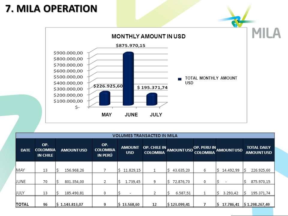 VOLUMES TRANSACTED IN MILA DATE OP. COLOMBIA IN CHILE AMOUNT USD OP.