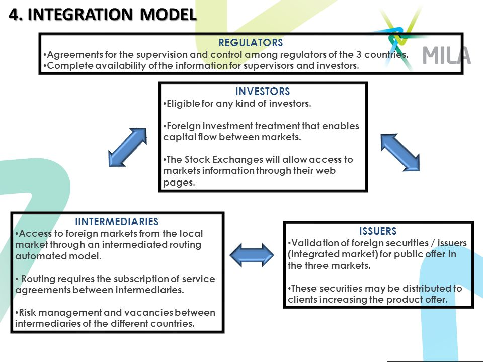 4. INTEGRATION MODEL INVESTORS Eligible for any kind of investors.
