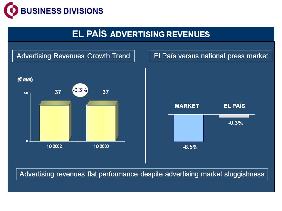 Advertising Revenues Growth Trend BUSINESS DIVISIONS BUSINESS DIVISIONS 37 ( mm) EL PAÍS ADVERTISING REVENUES Advertising revenues flat performance despite advertising market sluggishness El País versus national press market -8.5% -0.3% MARKETEL PAÍS -0.3%