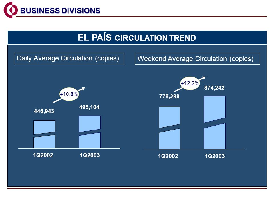Daily Average Circulation (copies) Weekend Average Circulation (copies) BUSINESS DIVISIONS BUSINESS DIVISIONS 495,104 446,943 1Q20021Q2003 EL PAÍS CIRCULATION TREND 874,242 779,288 1Q20021Q2003 +10.8% +12.2%