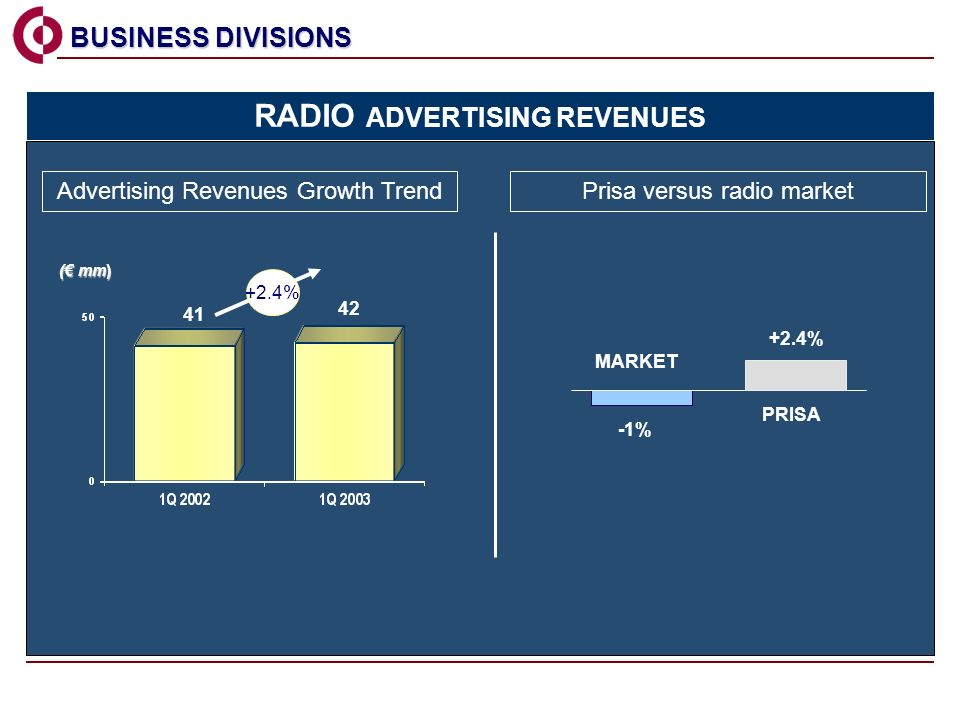 Advertising Revenues Growth Trend BUSINESS DIVISIONS BUSINESS DIVISIONS 41 42 ( mm) RADIO ADVERTISING REVENUES Prisa versus radio market -1% +2.4% MARKET PRISA +2.4%