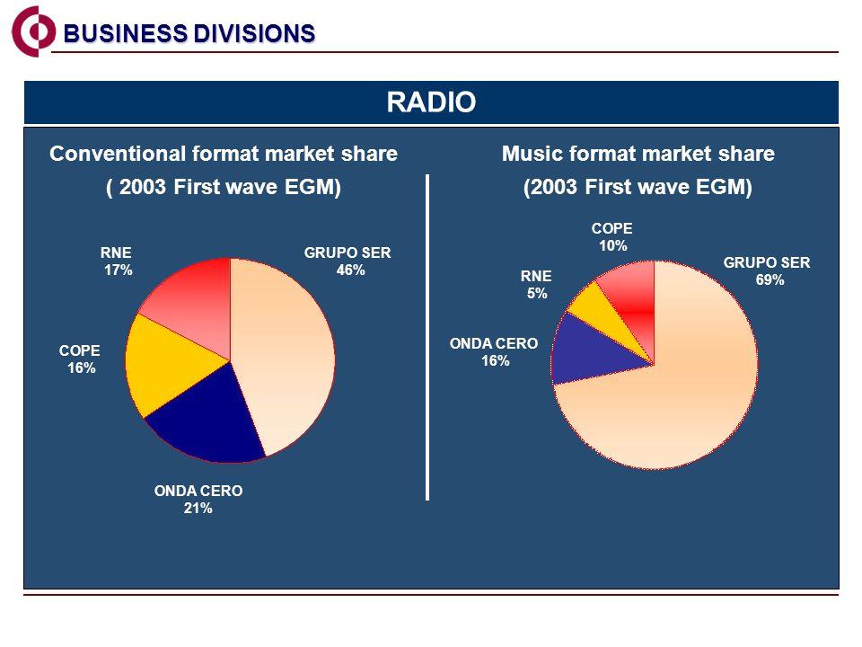 COPE 16% GRUPO SER 46% RNE 17% ONDA CERO 21% GRUPO SER 69% RNE 5% ONDA CERO 16% COPE 10% Conventional format market share ( 2003 First wave EGM) Music format market share (2003 First wave EGM) BUSINESS DIVISIONS BUSINESS DIVISIONS RADIO