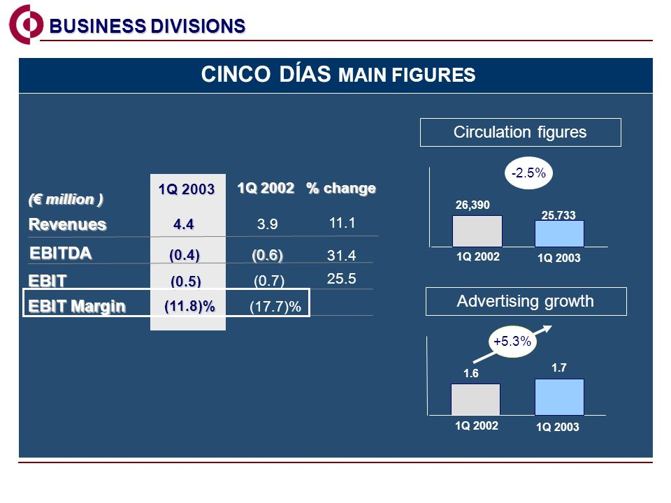 BUSINESS DIVISIONS BUSINESS DIVISIONS 1Q 2002 % change 1Q 2003 Revenues EBIT Margin 3.9 (17.7)% ( million ) 11.1 4.4 (11.8)% EBIT (0.5) (0.7) 25.5 EBITDA (0.4)(0.6) 31.4 CINCO DÍAS MAIN FIGURES 1Q 2002 1Q 2003 26,390 25,733 Circulation figures 1Q 2002 1Q 2003 1.6 1.7 +5.3% Advertising growth -2.5%