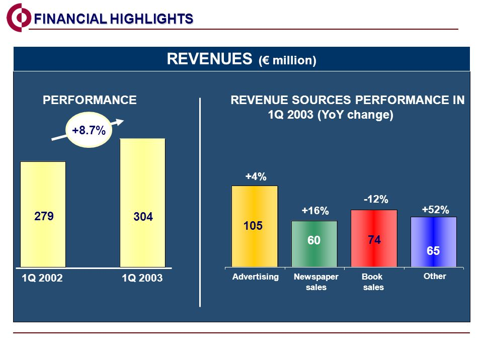 279 304 1Q 20021Q 2003 AdvertisingNewspaper sales Book sales Other +4% +16% -12% +52% REVENUE SOURCES PERFORMANCE IN 1Q 2003 (YoY change) PERFORMANCE 105 60 74 65 FINANCIAL HIGHLIGHTS FINANCIAL HIGHLIGHTS REVENUES ( million) +8.7%