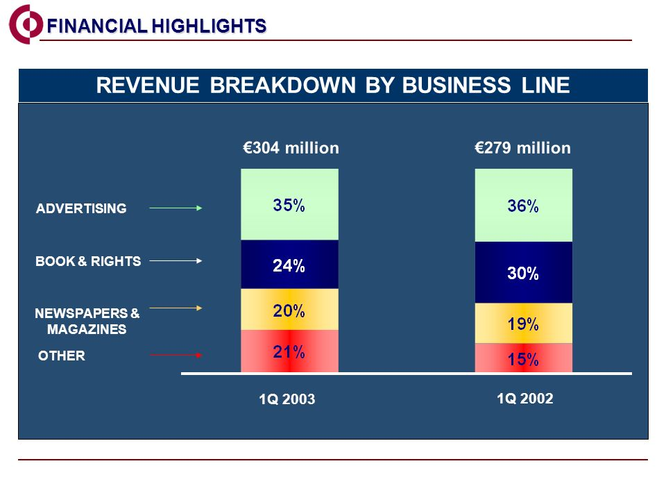 ADVERTISING 304 million 279 million 1Q 2003 1Q 2002 FINANCIAL HIGHLIGHTS FINANCIAL HIGHLIGHTS BOOK & RIGHTS OTHER NEWSPAPERS & MAGAZINES REVENUE BREAKDOWN BY BUSINESS LINE