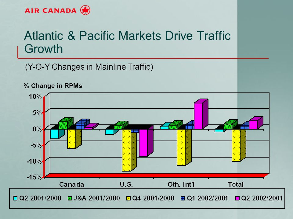 Atlantic & Pacific Markets Drive Traffic Growth (Y-O-Y Changes in Mainline Traffic) % Change in RPMs