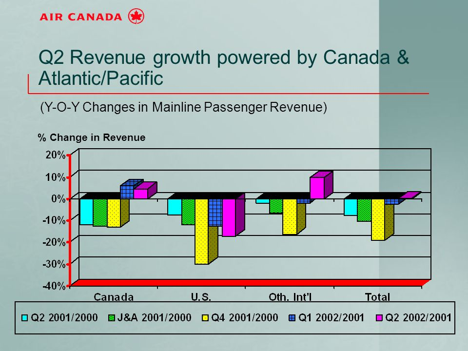 Q2 Revenue growth powered by Canada & Atlantic/Pacific (Y-O-Y Changes in Mainline Passenger Revenue) % Change in Revenue