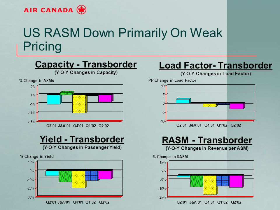 US RASM Down Primarily On Weak Pricing Q201 J&A01 Q401 Q102 Q202 Capacity - Transborder (Y-O-Y Changes in Capacity) % Change in ASMs Yield - Transborder (Y-O-Y Changes in Passenger Yield) RASM - Transborder (Y-O-Y Changes in Revenue per ASM) Load Factor- Transborder (Y-O-Y Changes in Load Factor) % Change in RASM PP Change in Load Factor % Change in Yield Q201 J&A01 Q401 Q102 Q202