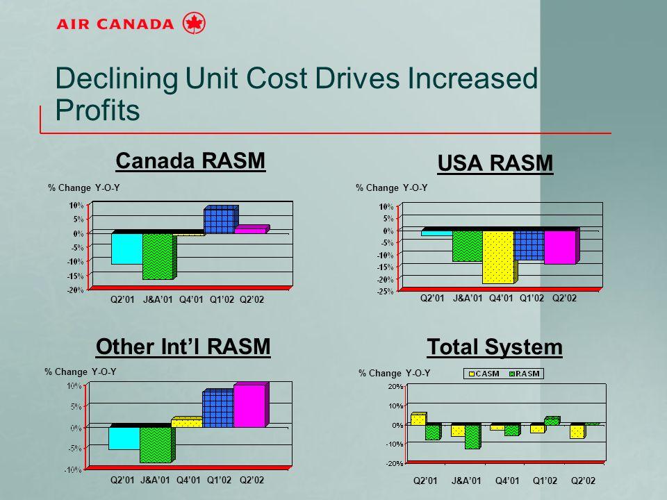 Declining Unit Cost Drives Increased Profits Q201 J&A01 Q401 Q102 Q202 Canada RASM % Change Y-O-Y Other Intl RASM Total System USA RASM % Change Y-O-Y