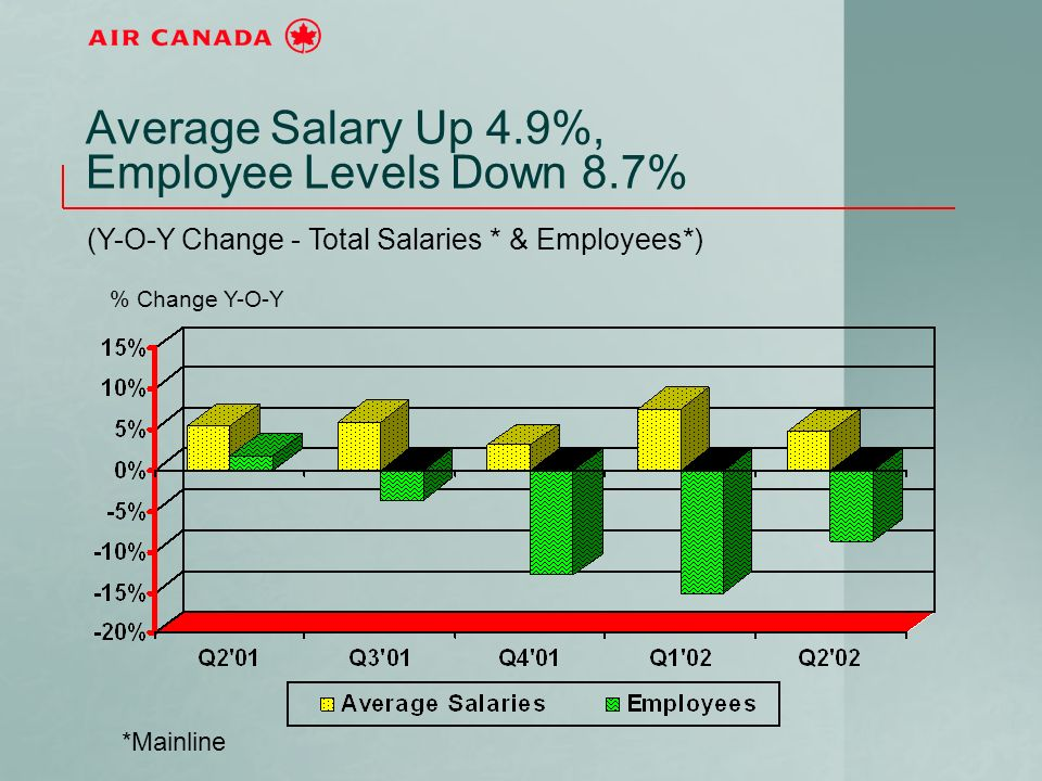 Average Salary Up 4.9%, Employee Levels Down 8.7% (Y-O-Y Change - Total Salaries * & Employees*) *Mainline % Change Y-O-Y
