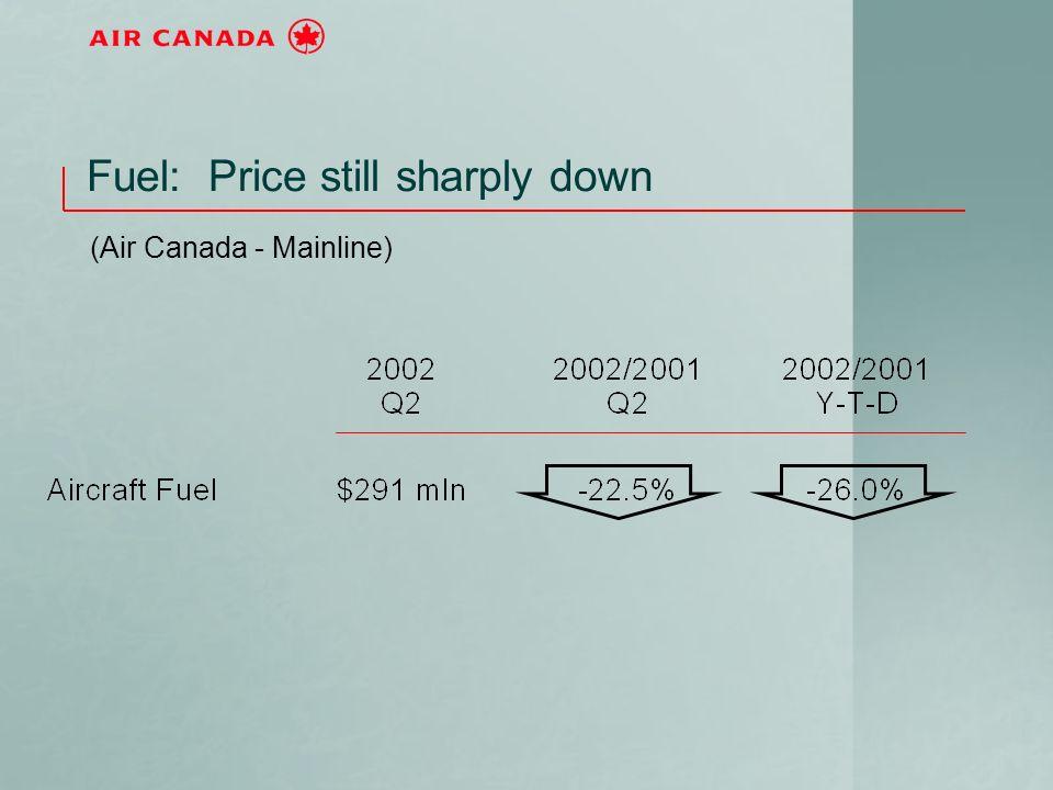 Fuel: Price still sharply down (Air Canada - Mainline)