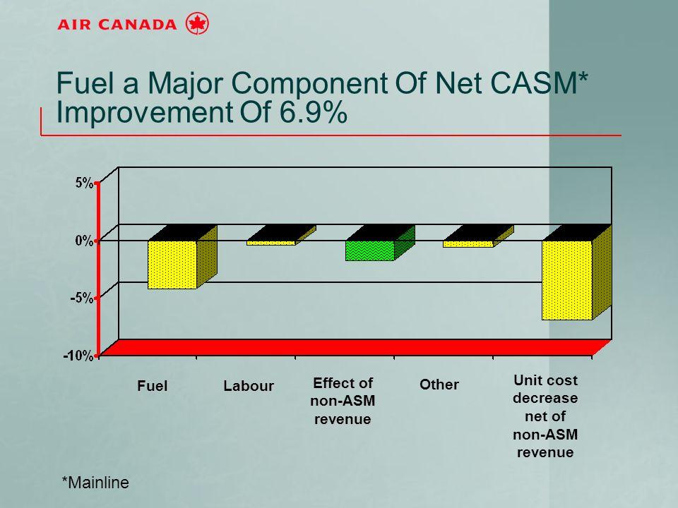 Fuel a Major Component Of Net CASM* Improvement Of 6.9% *Mainline LabourFuel Unit cost decrease net of non-ASM revenue Other Effect of non-ASM revenue