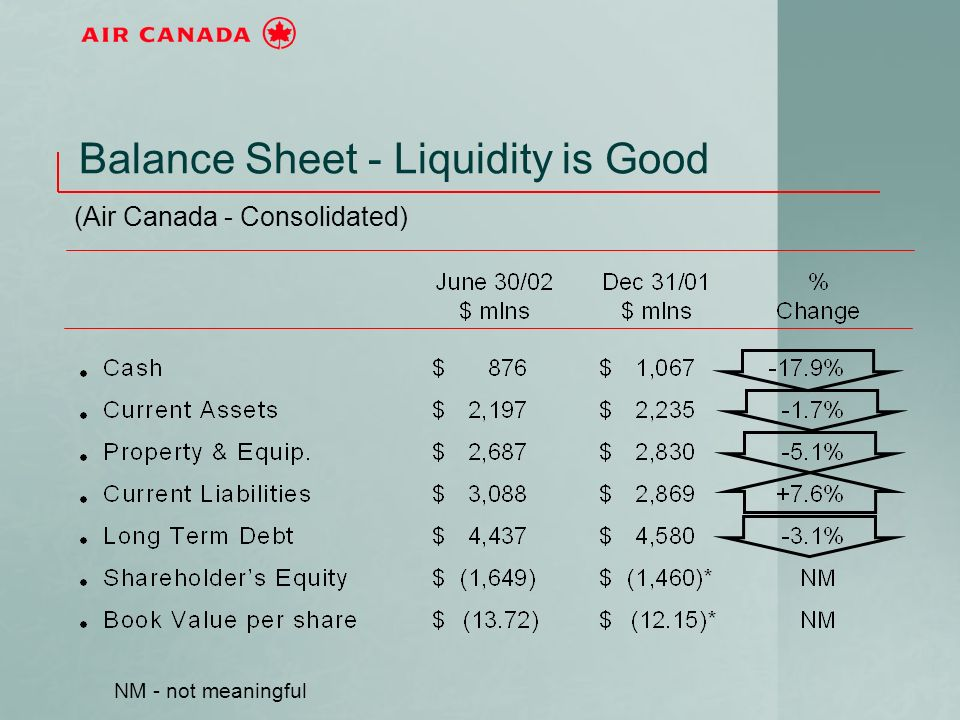 Balance Sheet - Liquidity is Good (Air Canada - Consolidated) NM - not meaningful