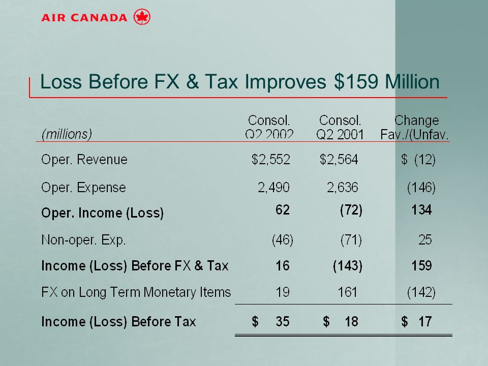 Loss Before FX & Tax Improves $159 Million