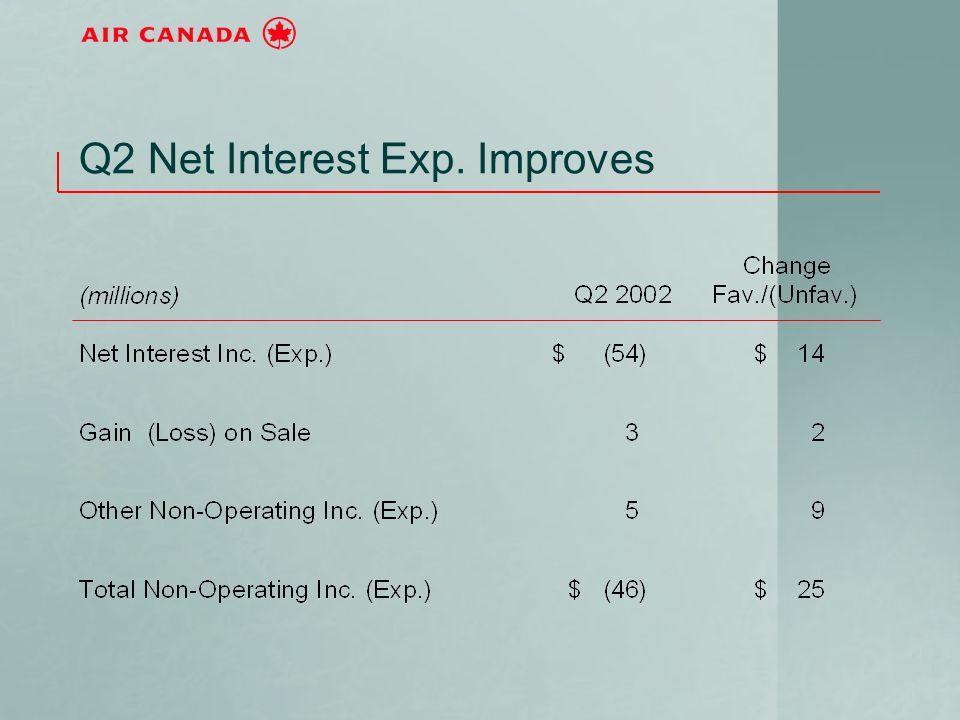 Q2 Net Interest Exp. Improves